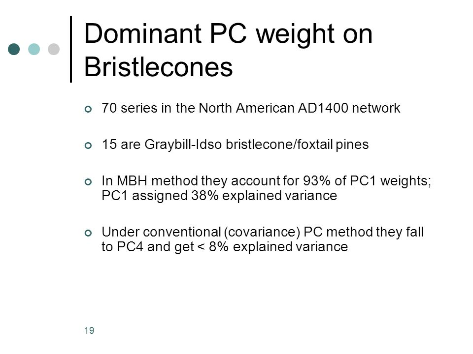 19 Dominant PC weight on Bristlecones 70 series in the North American AD1400 network 15 are Graybill-Idso bristlecone/foxtail pines In MBH method they account for 93% of PC1 weights; PC1 assigned 38% explained variance Under conventional (covariance) PC method they fall to PC4 and get < 8% explained variance