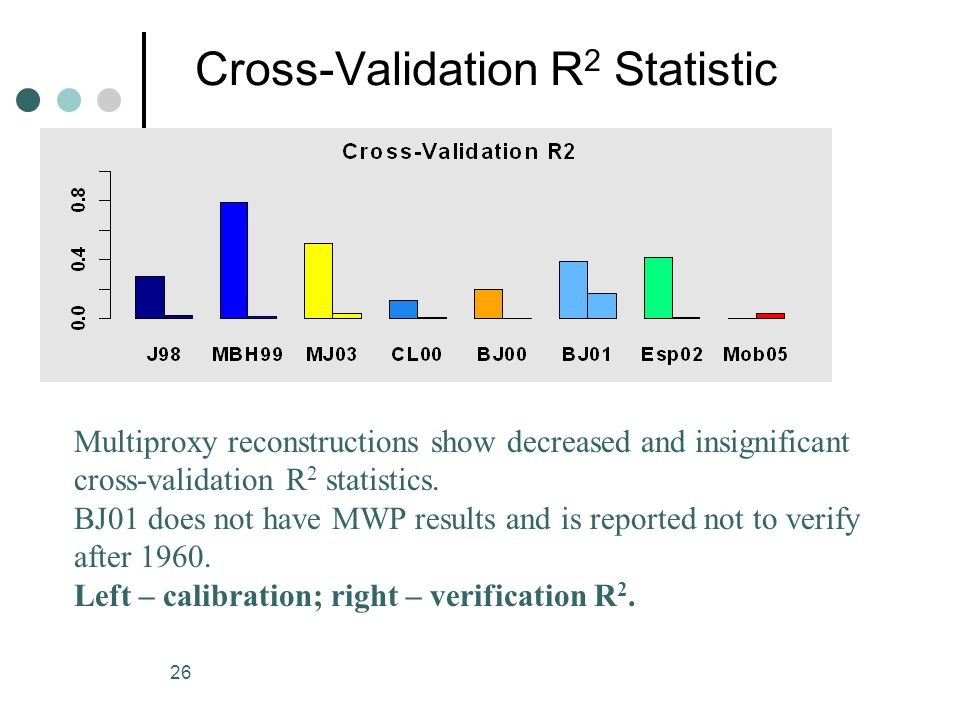 26 Cross-Validation R 2 Statistic Multiproxy reconstructions show decreased and insignificant cross-validation R 2 statistics.