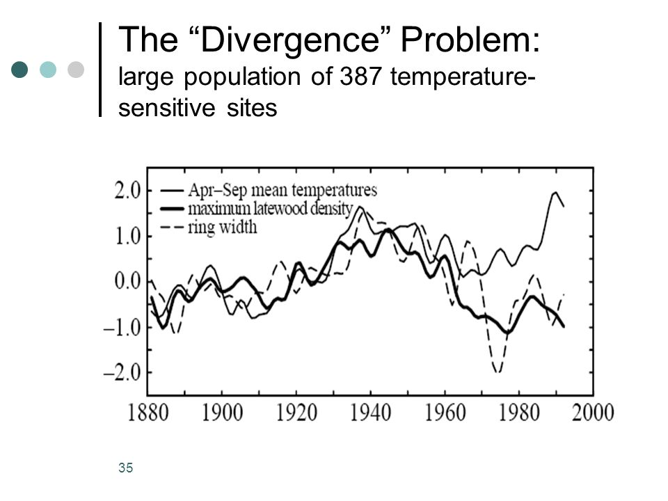 35 The Divergence Problem: large population of 387 temperature- sensitive sites