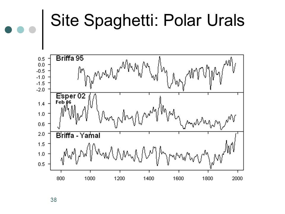 38 Site Spaghetti: Polar Urals
