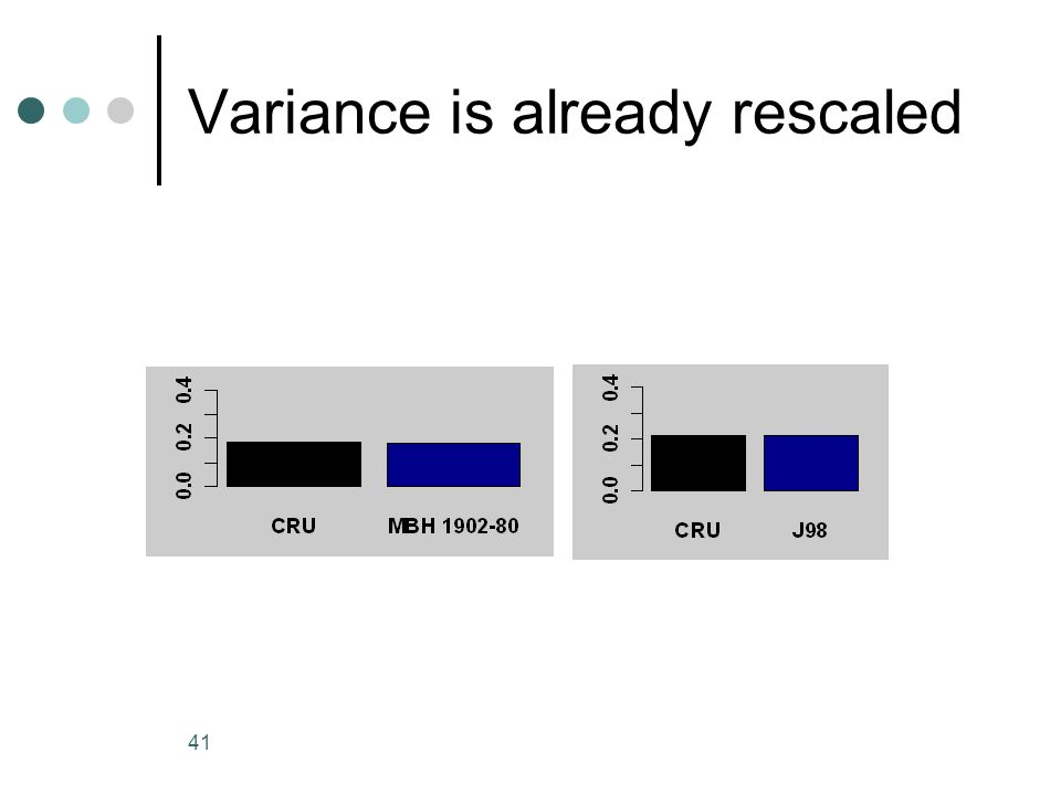 41 Variance is already rescaled