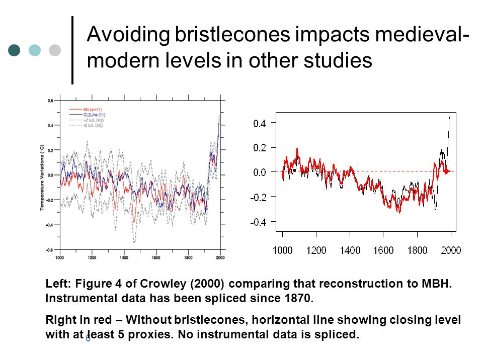 6 Avoiding bristlecones impacts medieval- modern levels in other studies Left: Figure 4 of Crowley (2000) comparing that reconstruction to MBH.