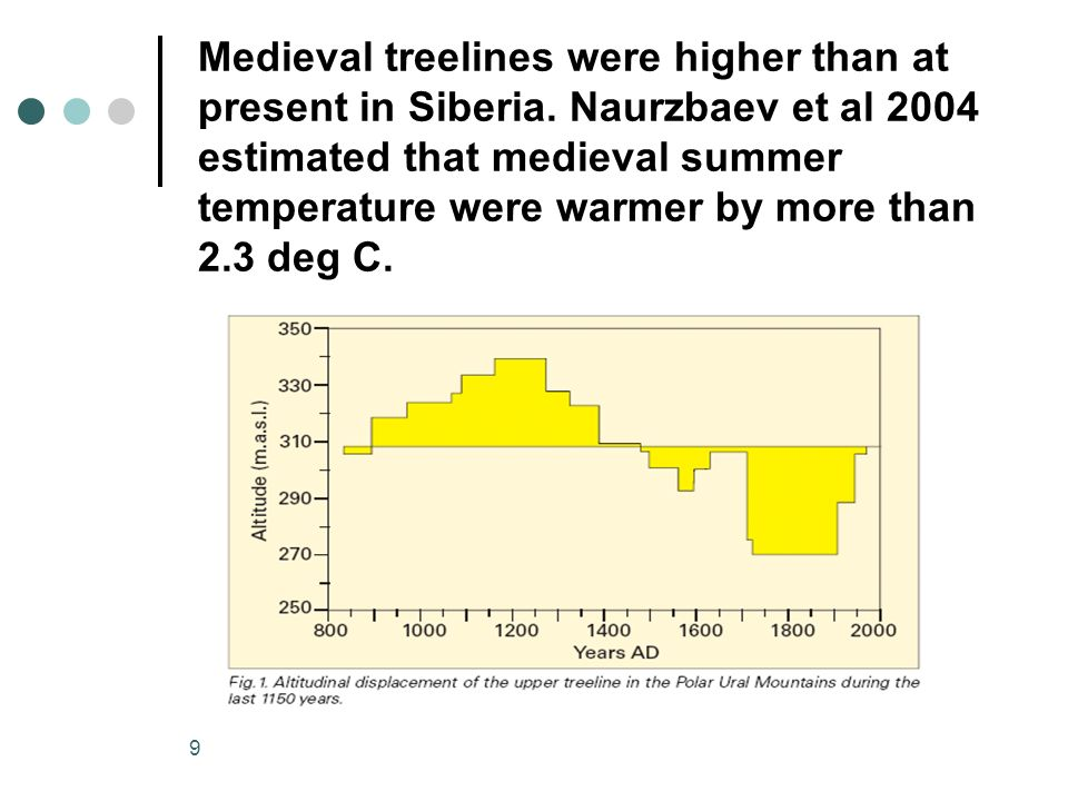 9 Medieval treelines were higher than at present in Siberia. Naurzbaev et al 2004 estimated that medieval summer temperature were warmer by more than