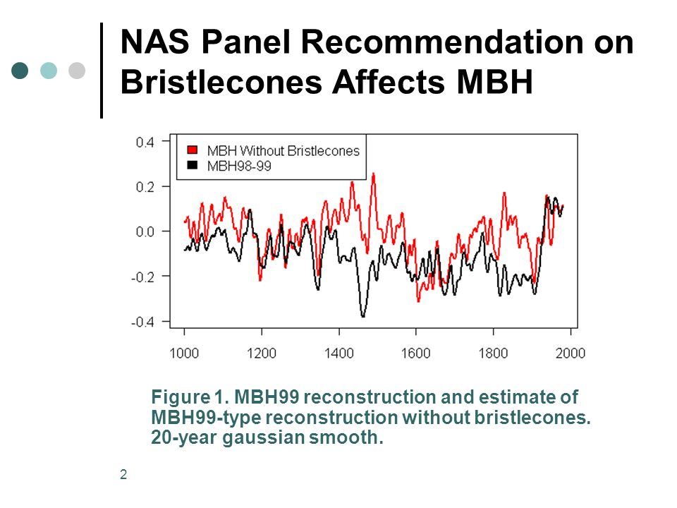 2 NAS Panel Recommendation on Bristlecones Affects MBH Figure 1.