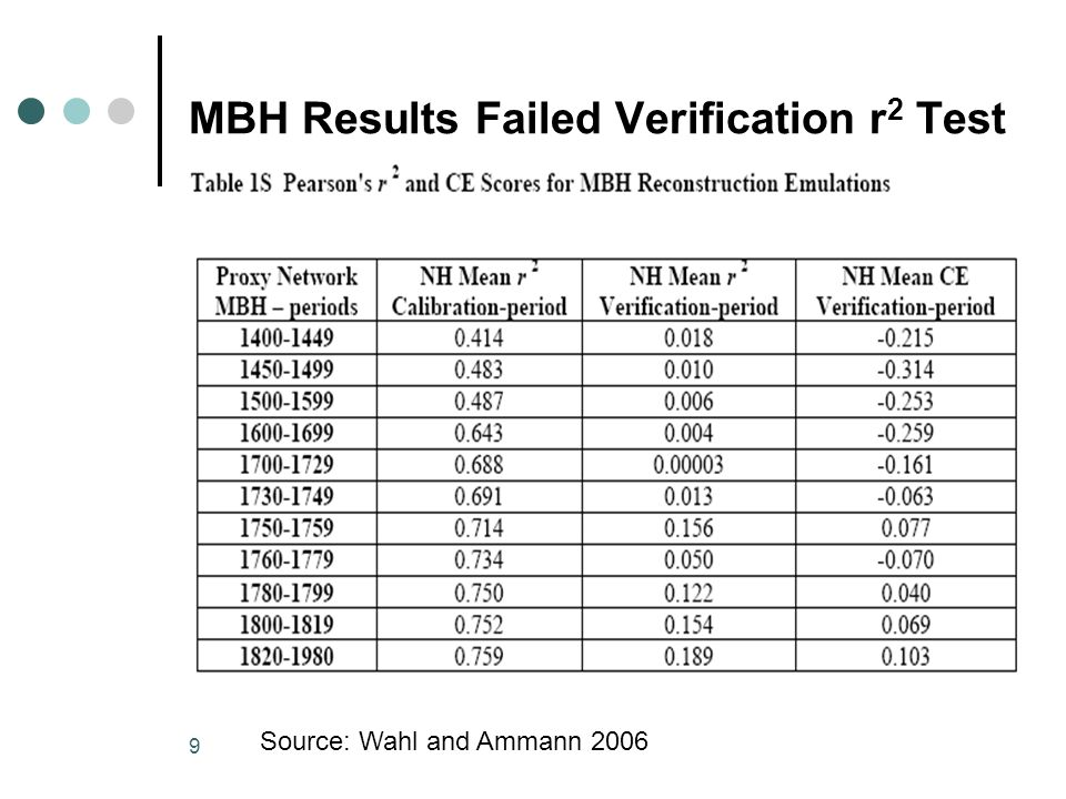 9 MBH Results Failed Verification r 2 Test Source: Wahl and Ammann 2006