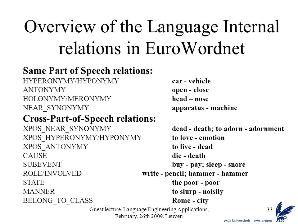Guest lecture, Language Engineering Applications, February, 26th 2009, Leuven 33 Overview of the Language Internal relations in EuroWordnet Same Part of Speech relations: HYPERONYMY/HYPONYMYcar - vehicle ANTONYMYopen - close HOLONYMY/MERONYMYhead – nose NEAR_SYNONYMYapparatus - machine Cross-Part-of-Speech relations: XPOS_NEAR_SYNONYMYdead - death; to adorn - adornment XPOS_HYPERONYMY/HYPONYMYto love - emotion XPOS_ANTONYMYto live - dead CAUSEdie - death SUBEVENTbuy - pay; sleep - snore ROLE/INVOLVEDwrite - pencil; hammer - hammer STATEthe poor - poor MANNERto slurp - noisily BELONG_TO_CLASSRome - city