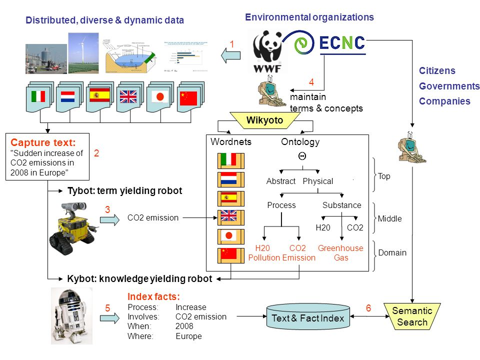 Top Middle H20CO2 Substance Abstract Process Physical Ontology Environmental organizations Tybot: term yielding robot Kybot: knowledge yielding robot Wordnets Distributed, diverse & dynamic data 1 Capture text: Sudden increase of CO2 emissions in 2008 in Europe 2 CO2 emission 3 Wikyoto maintain terms & concepts 4 Index facts: Process:Increase Involves: CO2 emission When: 2008 Where: Europe 5 Text & Fact Index Semantic Search 6 Citizens Governments Companies Domain CO2 Emission H20 Pollution Greenhouse Gas