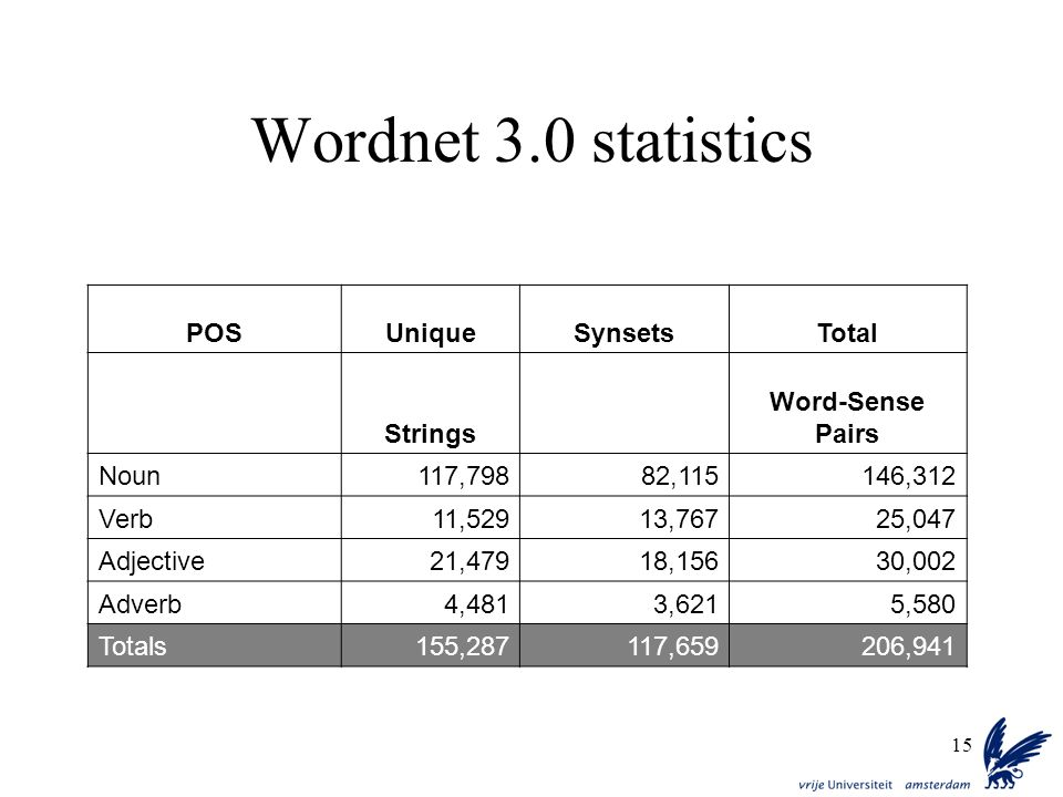15 Wordnet 3.0 statistics POSUniqueSynsetsTotal Strings Word-Sense Pairs Noun117,79882,115146,312 Verb11,52913,76725,047 Adjective21,47918,15630,002 A
