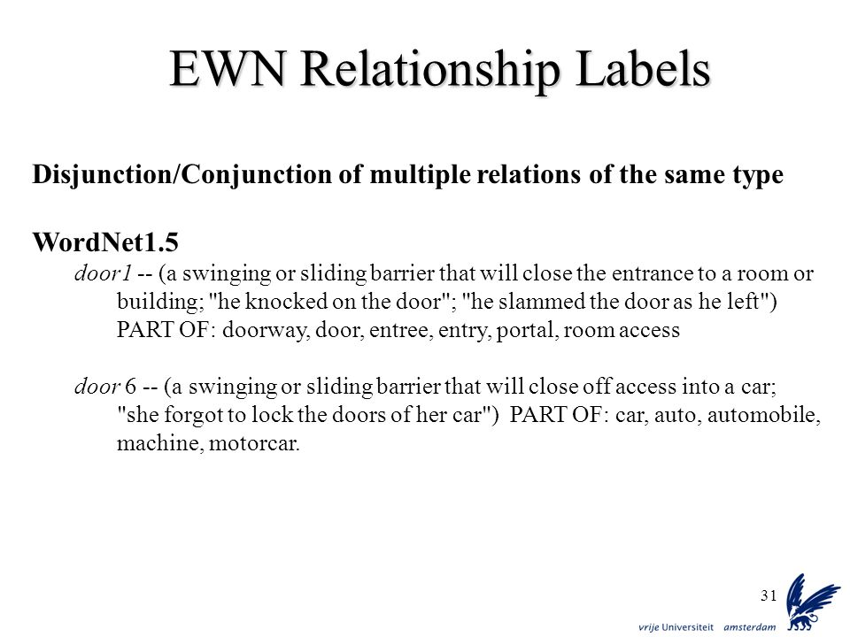 31 EWN Relationship Labels Disjunction/Conjunction of multiple relations of the same type WordNet1.5 door1 -- (a swinging or sliding barrier that will