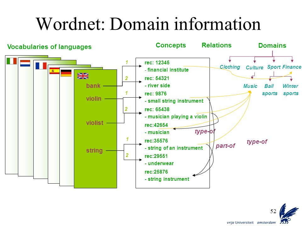 52 Wordnet: Domain information type-of part-of Relations rec: 12345 - financial institute rec: 54321 - river side rec: 9876 - small string instrument