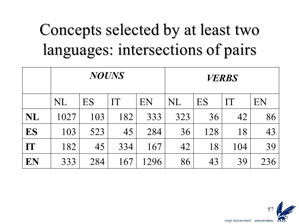 57 Concepts selected by at least two languages: intersections of pairs NOUNS VERBS NLESITENNLESITEN NL1027103182333323364286 ES10352345284361281843 IT