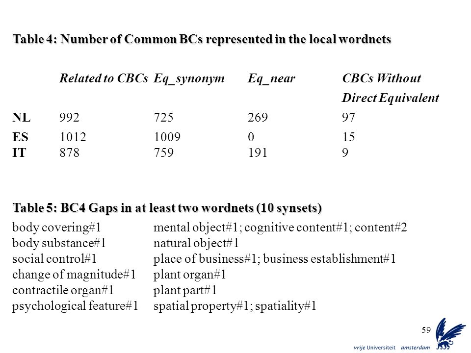 59 Table 4: Number of Common BCs represented in the local wordnets Related to CBCsEq_synonymEq_nearCBCs Without Direct Equivalent NL99272526997 ES1012