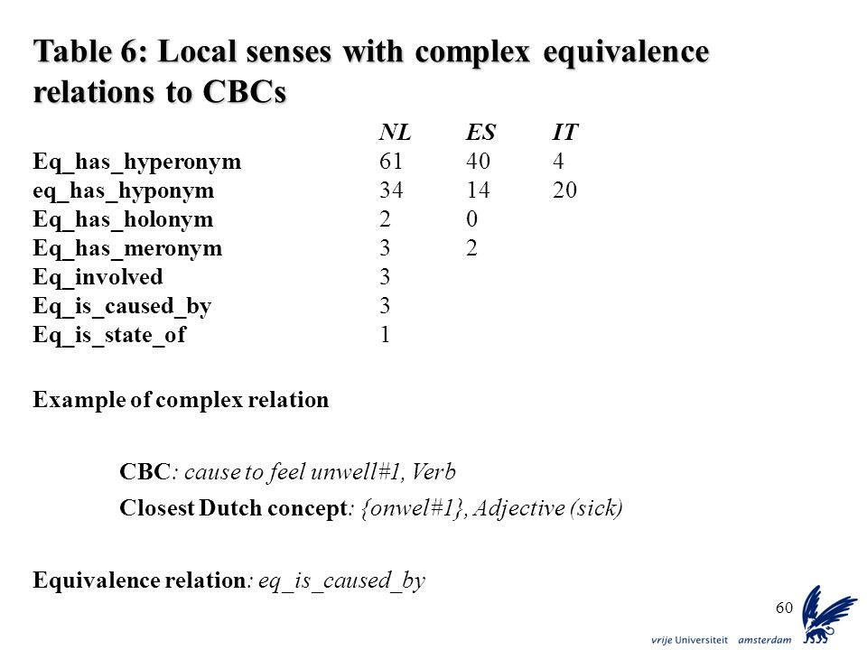 60 Table 6: Local senses with complex equivalence relations to CBCs NLESIT Eq_has_hyperonym61404 eq_has_hyponym341420 Eq_has_holonym20 Eq_has_meronym3