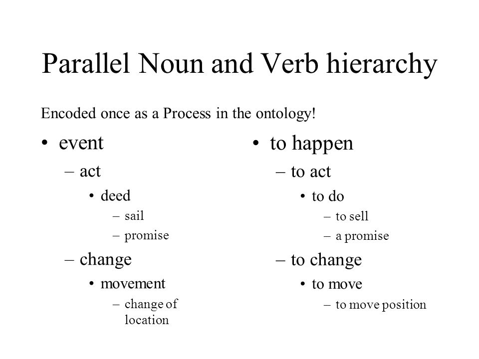 Parallel Noun and Verb hierarchy event –act deed –sail –promise –change movement –change of location to happen –to act to do –to sell –a promise –to c
