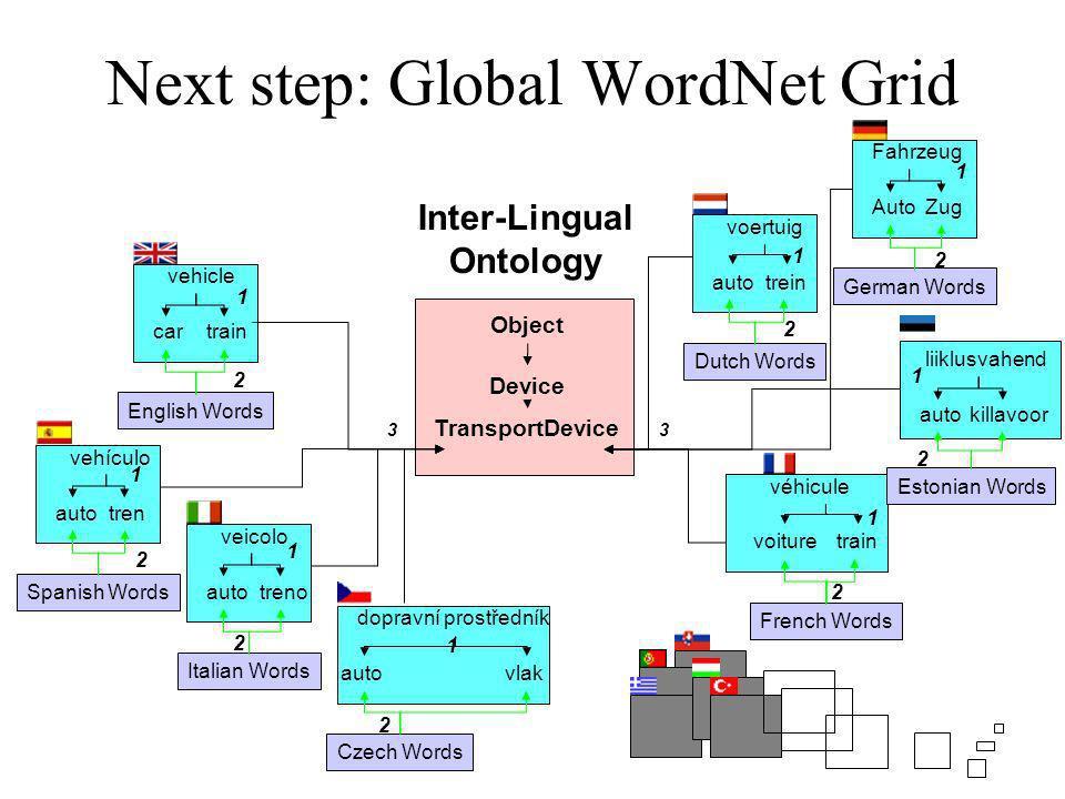 Inter-Lingual Ontology Device Object TransportDevice English Words vehicle cartrain 1 2 33 Czech Words dopravní prostředník autovlak 2 1 French Words