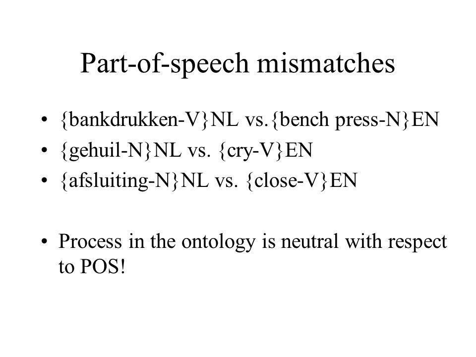 Part-of-speech mismatches {bankdrukken-V}NL vs.{bench press-N}EN {gehuil-N}NL vs. {cry-V}EN {afsluiting-N}NL vs. {close-V}EN Process in the ontology i