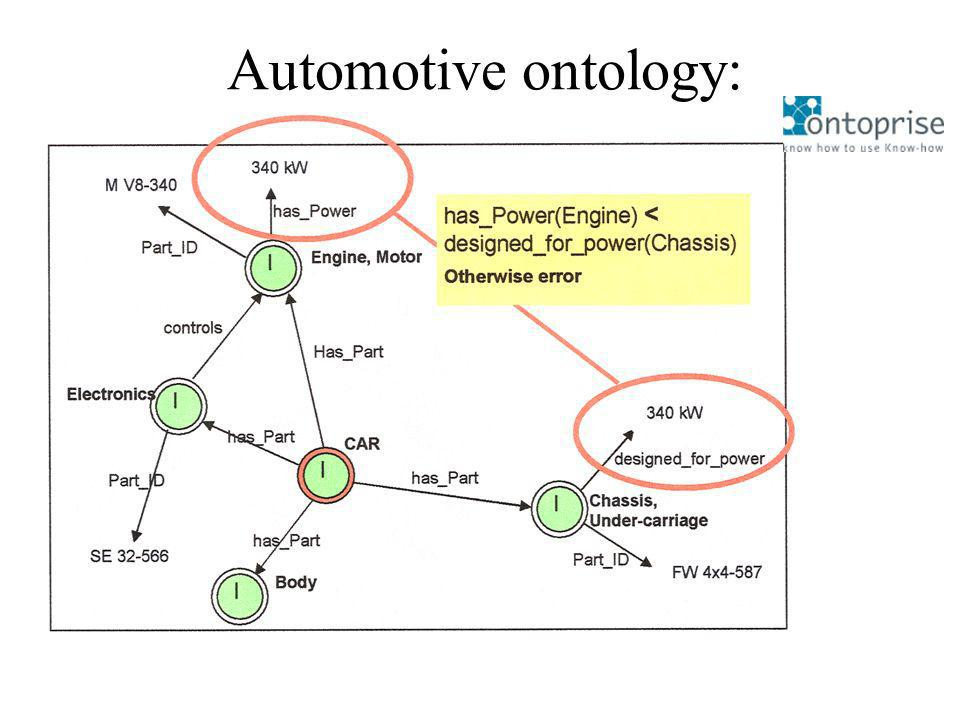 Automotive ontology: (http://www.ontoprise.de)