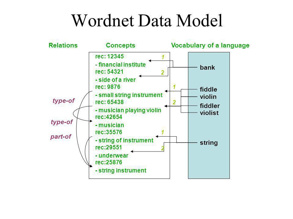 Wordnet Data Model bank fiddle violin violist fiddler string rec: 12345 - financial institute rec: 54321 - side of a river rec: 9876 - small string in