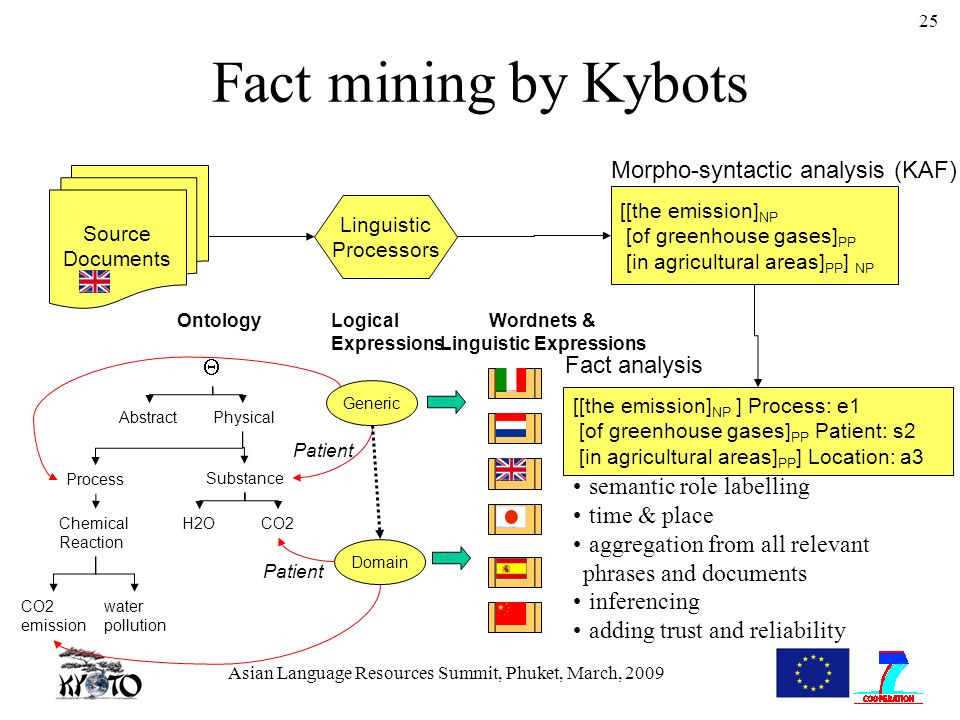 Asian Language Resources Summit, Phuket, March, 2009 25 Fact mining by Kybots Source Documents Linguistic Processors [[the emission] NP [of greenhouse gases] PP [in agricultural areas] PP ] NP Morpho-syntactic analysis (KAF) AbstractPhysical H2OCO2 Substance CO2 emission water pollution OntologyWordnets & Linguistic Expressions Process Chemical Reaction Generic Logical Expressions [[the emission] NP ] Process: e1 [of greenhouse gases] PP Patient: s2 [in agricultural areas] PP ] Location: a3 Fact analysis Patient Domain semantic role labelling time & place aggregation from all relevant phrases and documents inferencing adding trust and reliability