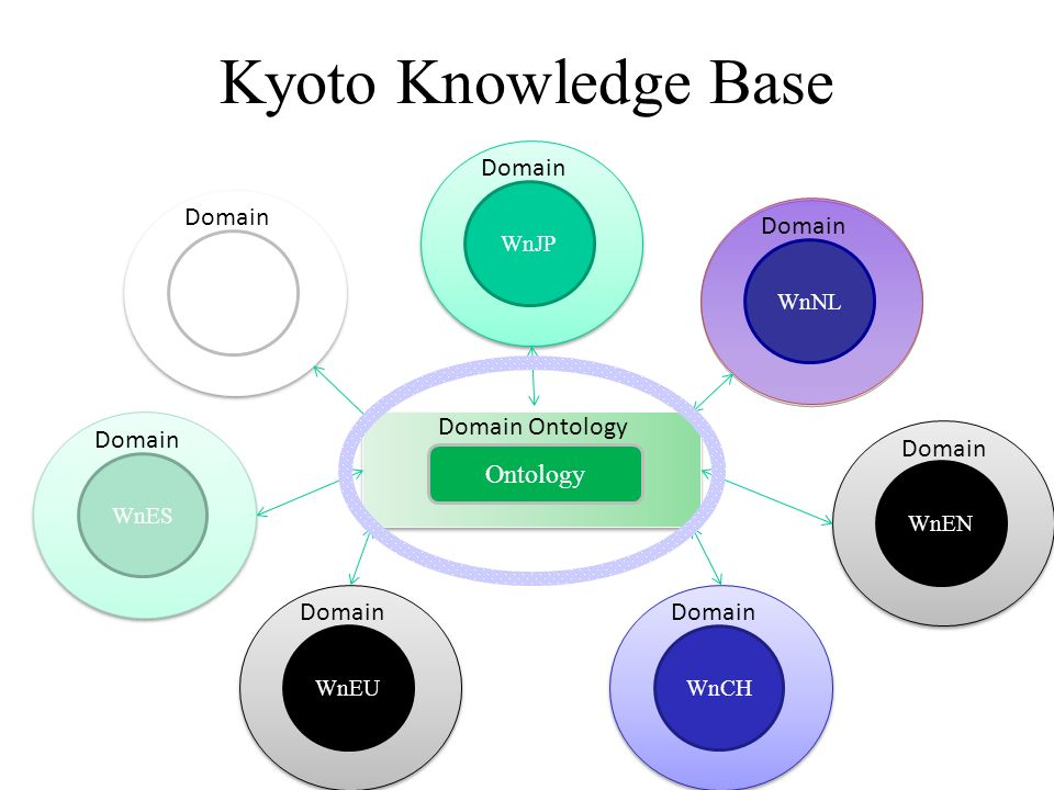 Kyoto Knowledge Base WnIT Domain WnEN Domain WnEU Domain WnNL Domain WnJP Domain WnCH Domain WnES Domain Ontology Domain Ontology