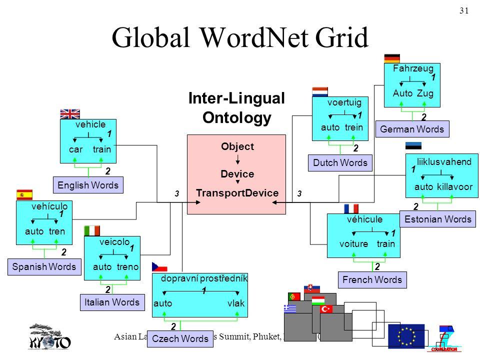 Asian Language Resources Summit, Phuket, March, 2009 31 Inter-Lingual Ontology Device Object TransportDevice English Words vehicle cartrain 1 2 33 Cze