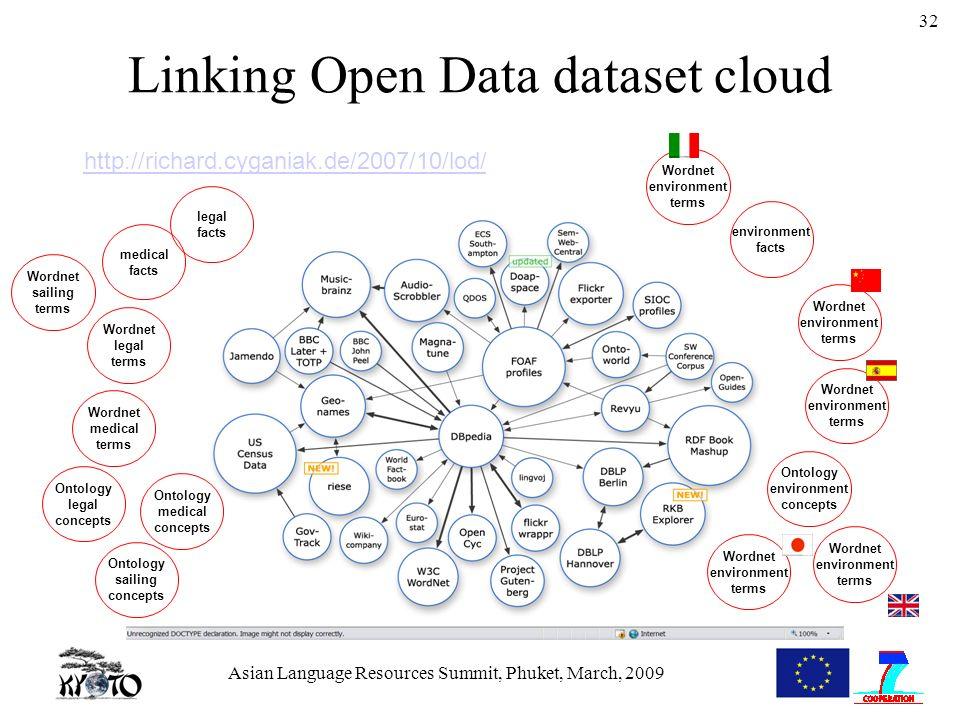 Asian Language Resources Summit, Phuket, March, 2009 32 Linking Open Data dataset cloud http://richard.cyganiak.de/2007/10/lod/ Wordnet sailing terms