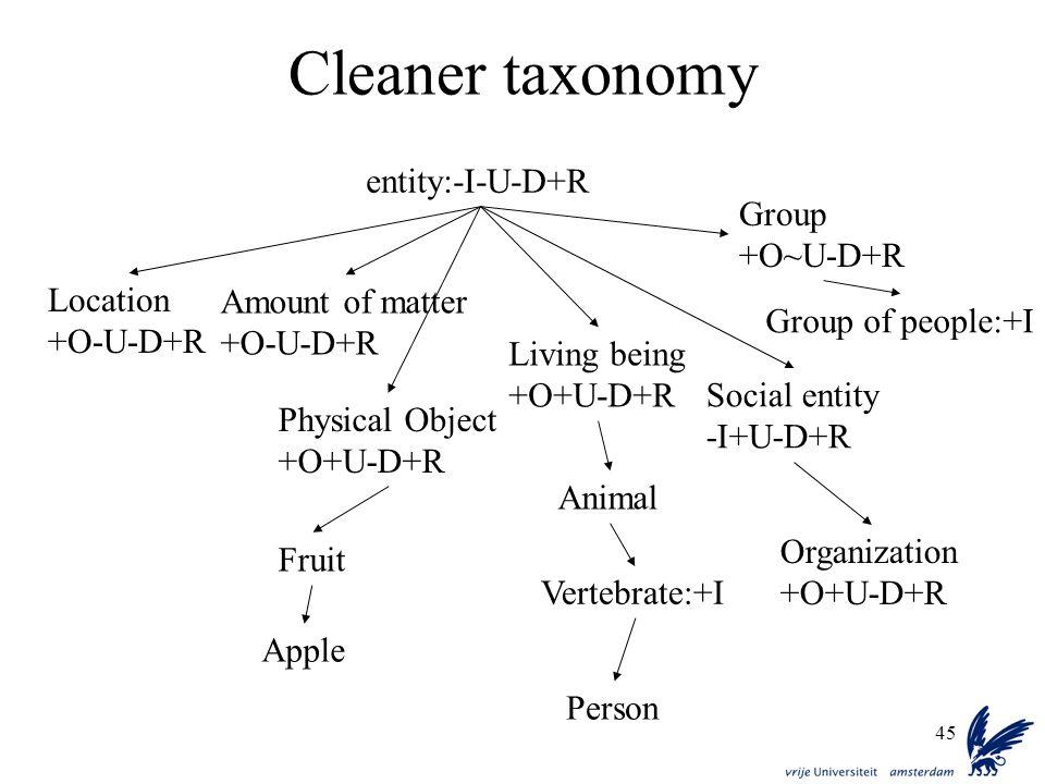 45 Cleaner taxonomy entity:-I-U-D+R Location +O-U-D+R Amount of matter +O-U-D+R Group +O~U-D+R Physical Object +O+U-D+R Living being +O+U-D+R Fruit Apple Animal Vertebrate:+I Person Organization +O+U-D+R Group of people:+I Social entity -I+U-D+R
