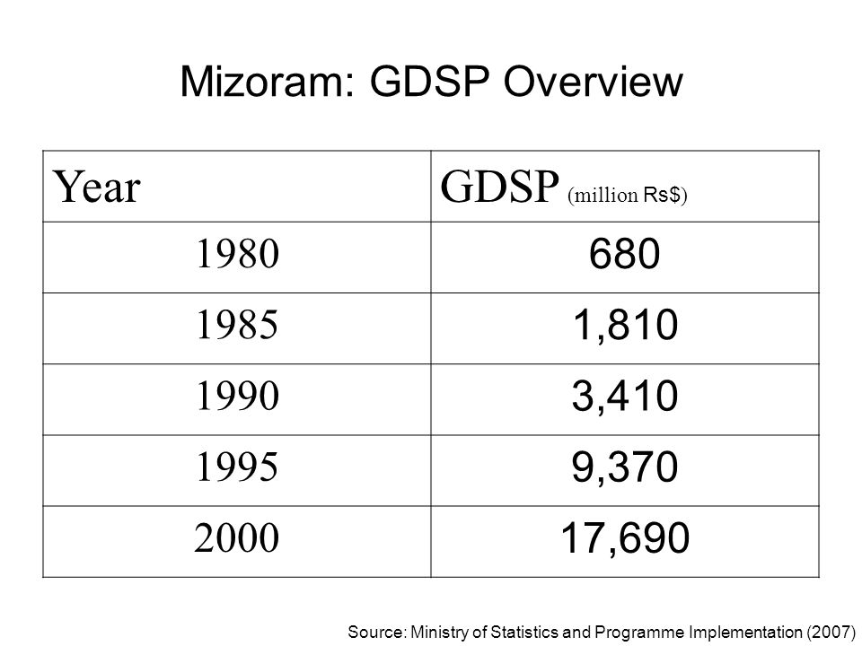 Mizoram: GDSP Overview YearGDSP (million Rs$ ) 1980 680 1985 1,810 1990 3,410 1995 9,370 2000 17,690 Source: Ministry of Statistics and Programme Impl