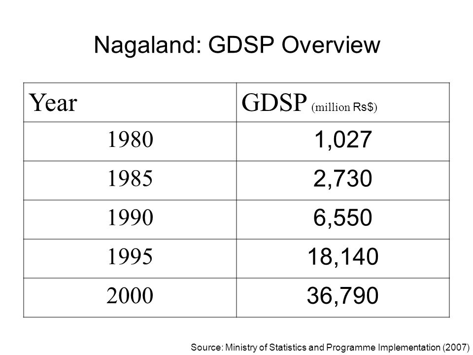 Nagaland: GDSP Overview YearGDSP (million Rs$ ) 1980 1,027 1985 2,730 1990 6,550 1995 18,140 2000 36,790 Source: Ministry of Statistics and Programme