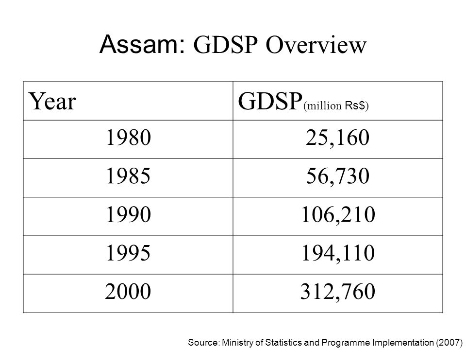 Assam: GDSP Overview YearGDSP (million Rs$ ) 198025,160 198556,730 1990106,210 1995194,110 2000312,760 Source: Ministry of Statistics and Programme Im