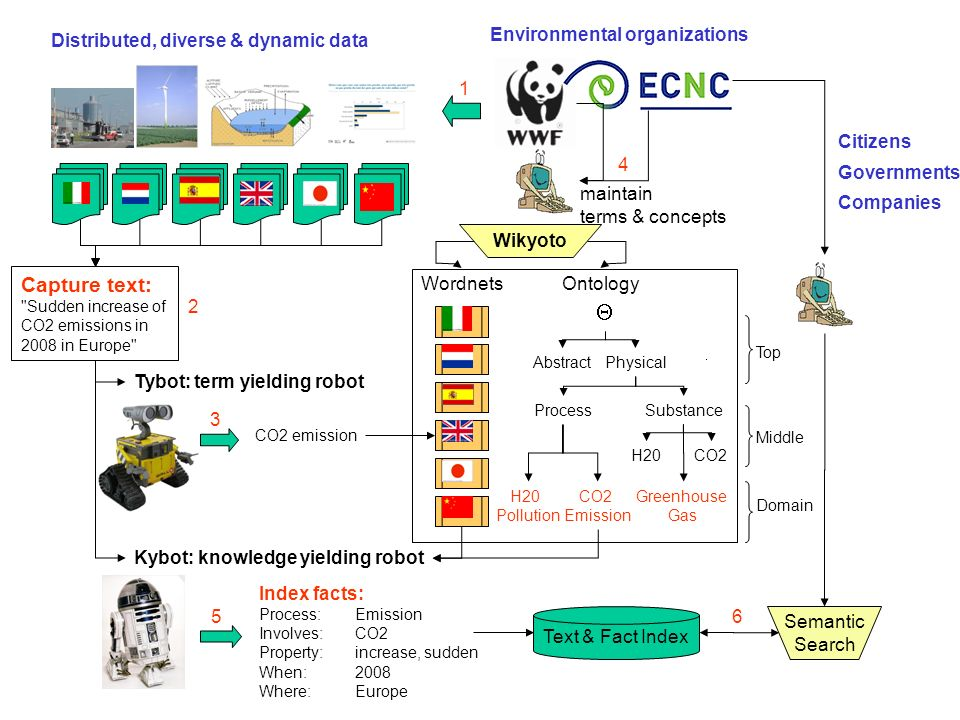 Top Middle H20CO2 Substance Abstract Process Physical Ontology Environmental organizations Tybot: term yielding robot Kybot: knowledge yielding robot