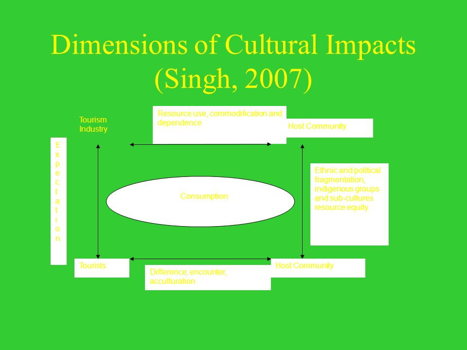 Dimensions of Cultural Impacts (Singh, 2007) Tourism Industry ExpectationExpectation Tourists Difference, encounter, acculturation Host Community Reso