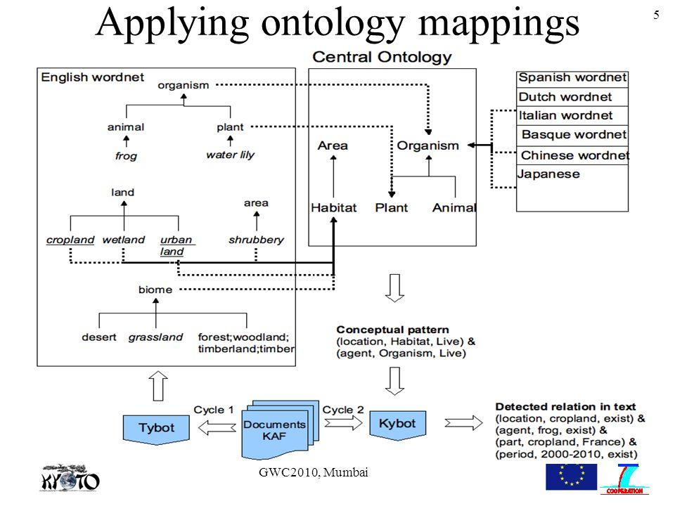GWC2010, Mumbai 5 Applying ontology mappings