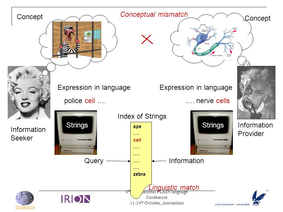 6 th International PLAIN language Conference 11-14 th October, Amsterdam Strings Expression in language police cell …. Expression in language …. nerve
