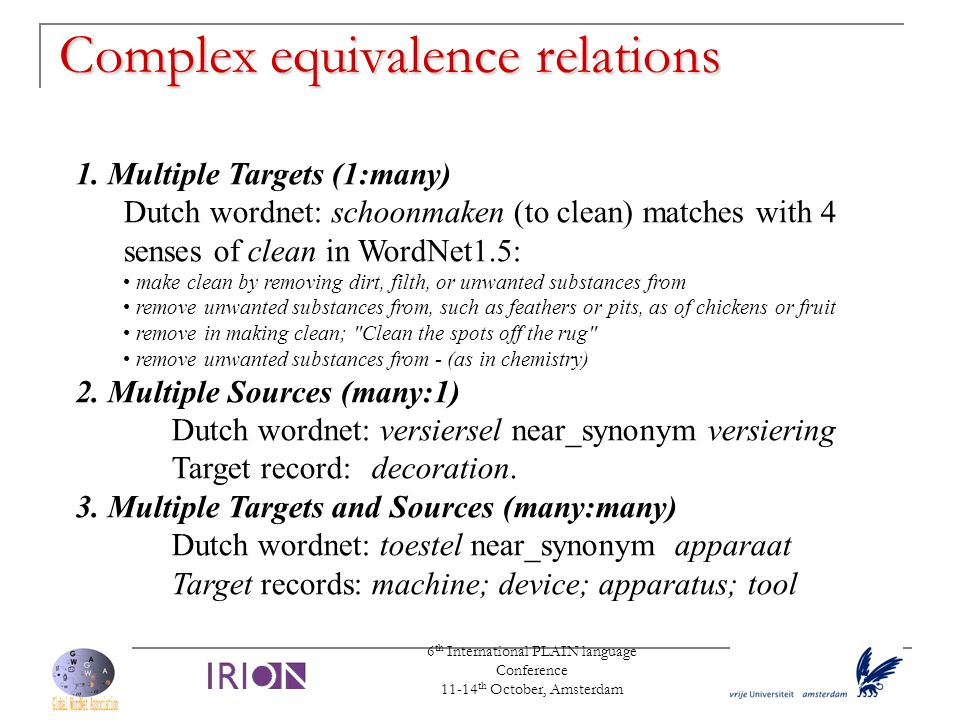 6 th International PLAIN language Conference 11-14 th October, Amsterdam Complex equivalence relations 1. Multiple Targets (1:many) Dutch wordnet: sch