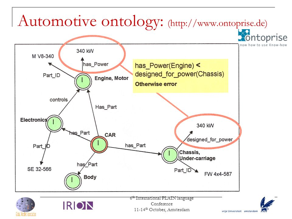 6 th International PLAIN language Conference 11-14 th October, Amsterdam Automotive ontology: (http://www.ontoprise.de)