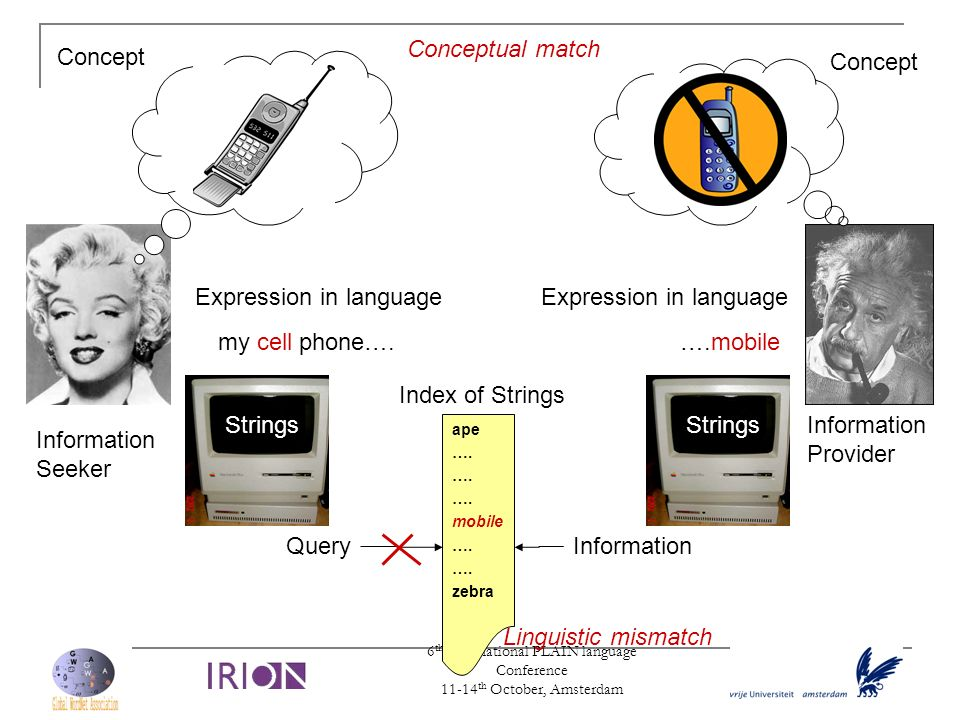 6 th International PLAIN language Conference 11-14 th October, Amsterdam Strings Expression in language my cell phone…. Expression in language ….mobil