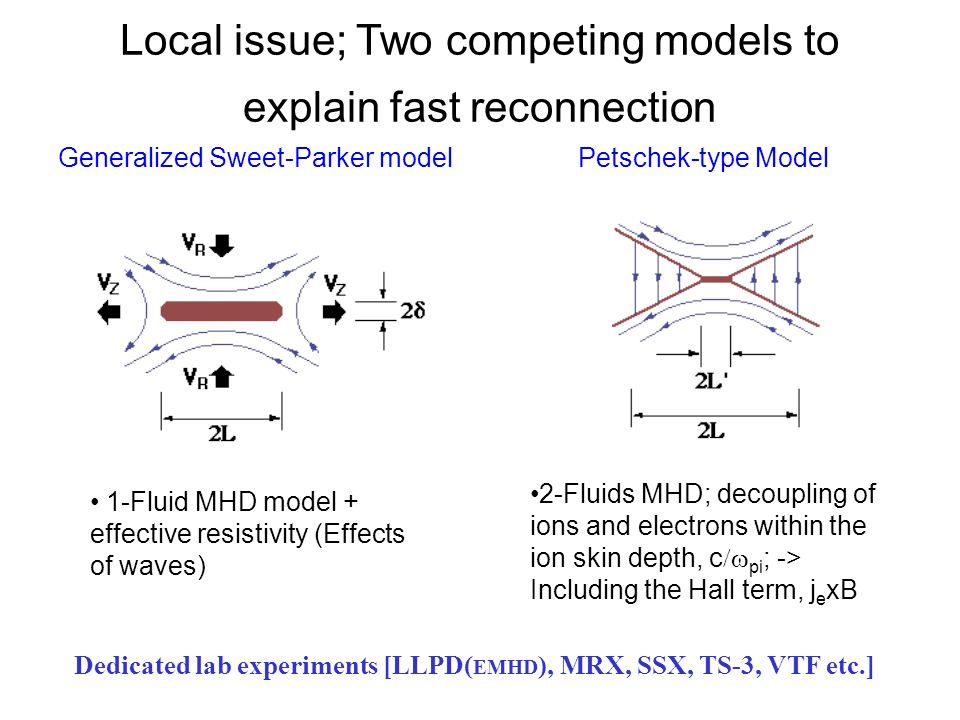Global Reconnection Physics Results from Recent Laboratory Experiments Plasma Merging –Counter-helicity merging rate >> Co-helicity merging rate [TS-3, SSX, MRX] Magnetic helicity conservation –Helicity conservation studied [TS-3] –Flux inventory during reconnection [MST, SSPX] Identification of Hall dynamos in MST => Dynamo session There are very few quantitative data from space to verify the above results, but there are many interesting implications