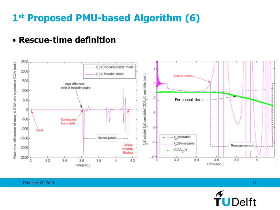 February 15, 201411 1 st Proposed PMU-based Algorithm (6) Rescue-time definition Permanent decline