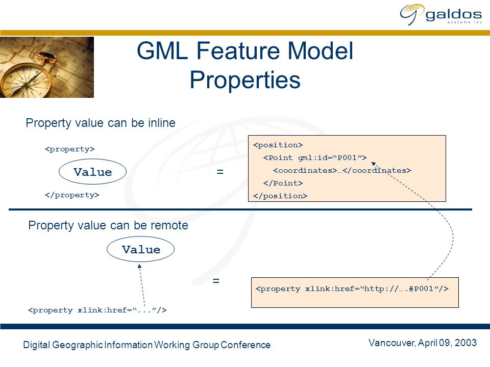 Vancouver, April 09, 2003 Digital Geographic Information Working Group Conference GML Feature Model Properties … Value Property value can be inline Property value can be remote = Value =