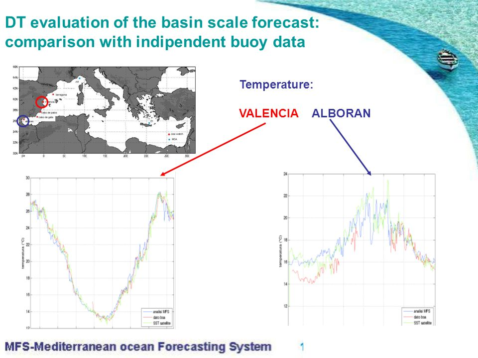 DT evaluation of the basin scale forecast: comparison with indipendent buoy data Temperature: VALENCIA ALBORAN