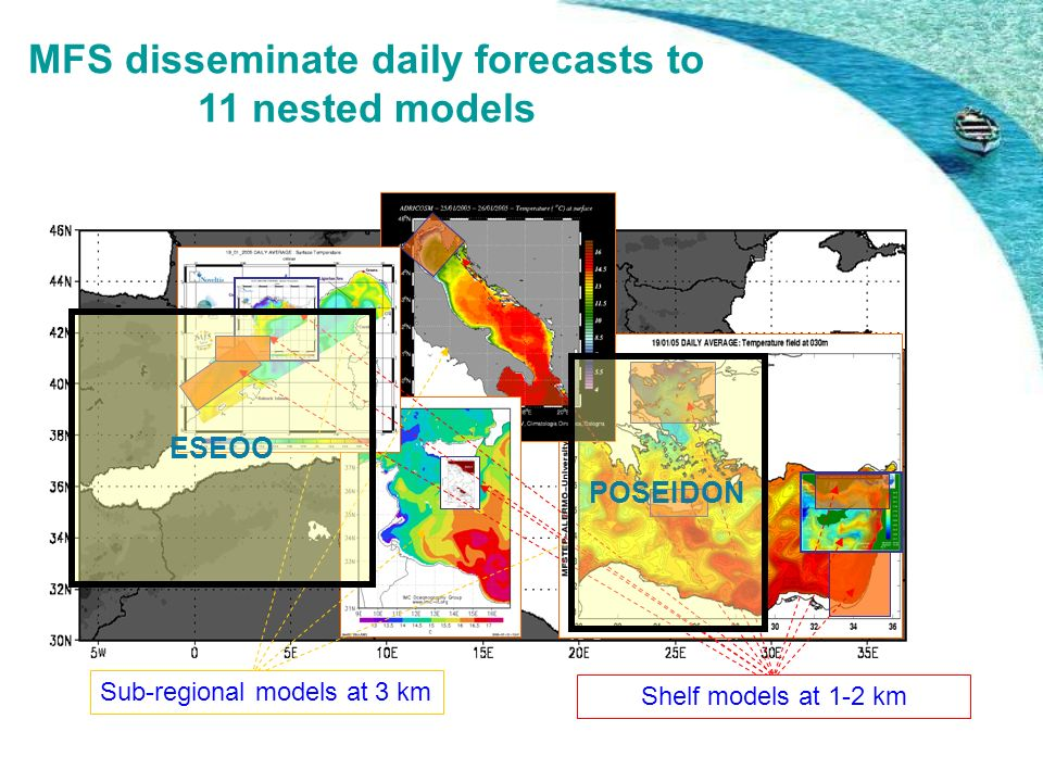 Sub-regional models at 3 km Shelf models at 1-2 km ESEOO POSEIDON MFS disseminate daily forecasts to 11 nested models