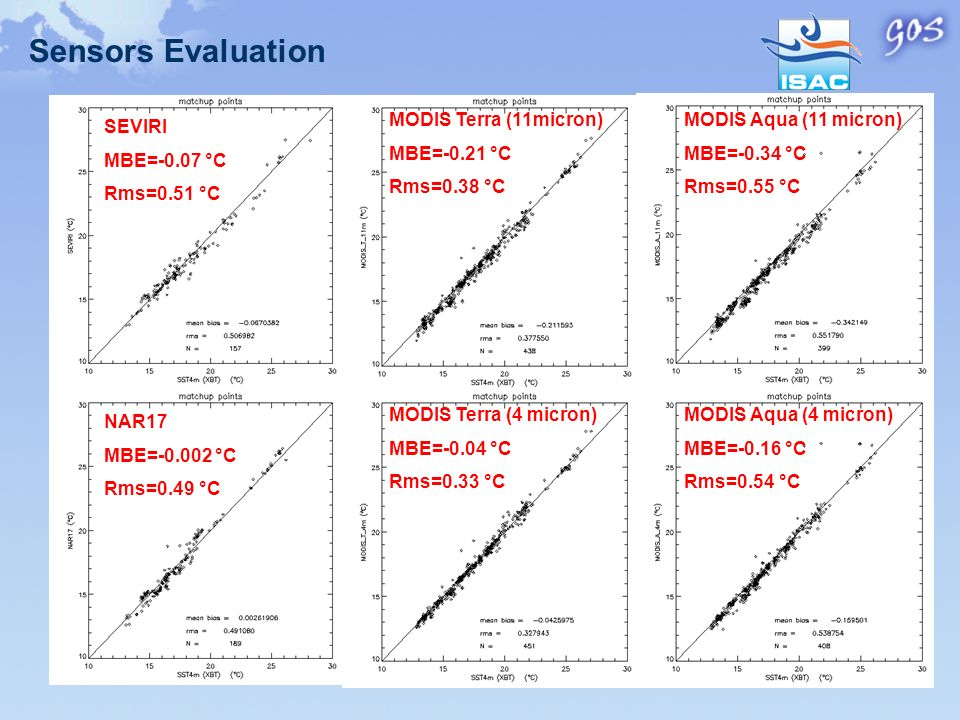 Sensors Evaluation MODIS Terra (11micron) MBE=-0.21 °C Rms=0.38 °C MODIS Terra (4 micron) MBE=-0.04 °C Rms=0.33 °C MODIS Aqua (4 micron) MBE=-0.16 °C Rms=0.54 °C MODIS Aqua (11 micron) MBE=-0.34 °C Rms=0.55 °C SEVIRI MBE=-0.07 °C Rms=0.51 °C NAR17 MBE=-0.002 °C Rms=0.49 °C