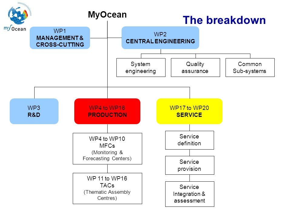Marine Core Service MyOcean WP1 MANAGEMENT & CROSS-CUTTING WP2 CENTRAL ENGINEERING WP4 to WP16 PRODUCTION WP17 to WP20 SERVICE WP3 R&D WP4 to WP10 MFC
