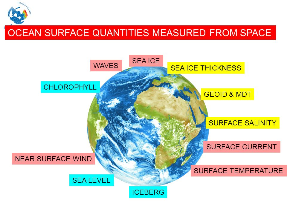 Marine Core Service OCEAN SURFACE QUANTITIES MEASURED FROM SPACE SEA LEVEL CHLOROPHYLL NEAR SURFACE WIND WAVES SURFACE TEMPERATURE ICEBERG SEA ICE SURFACE CURRENT SURFACE SALINITY SEA ICE THICKNESS GEOID & MDT
