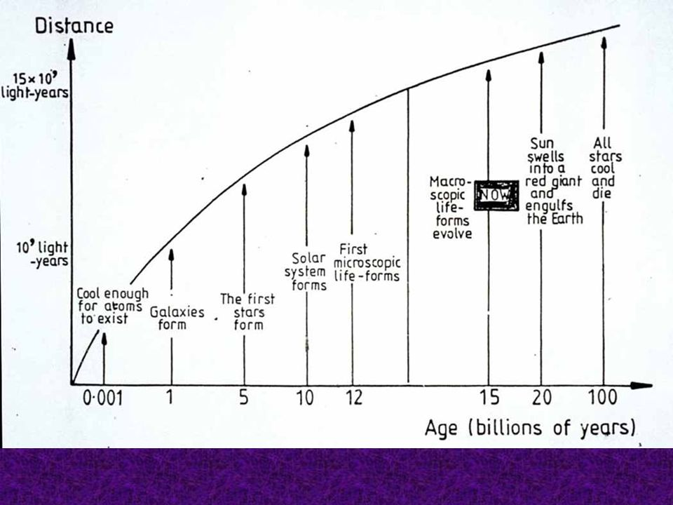 Age - Distance