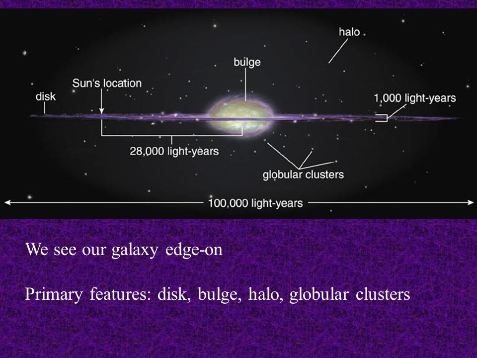We see our galaxy edge-on Primary features: disk, bulge, halo, globular clusters