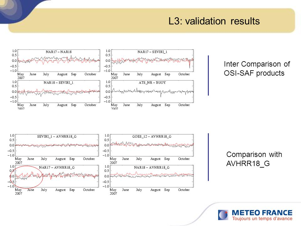 L3: validation results Comparison with AVHRR18_G Inter Comparison of OSI-SAF products