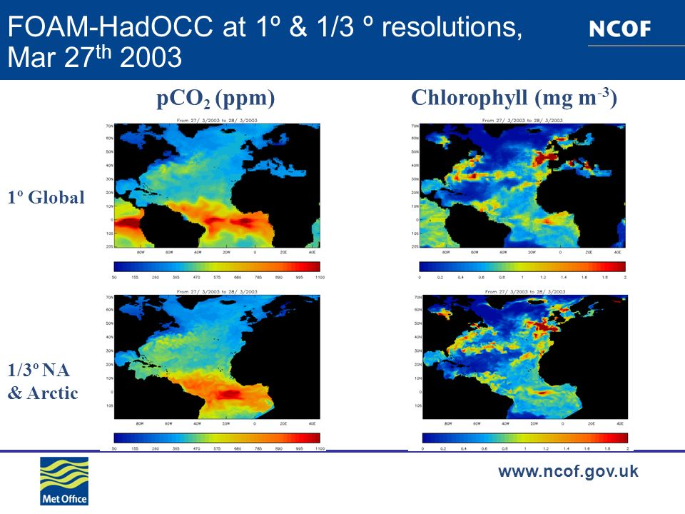 www.ncof.gov.uk FOAM-HadOCC at 1º & 1/3 º resolutions, Mar 27 th 2003 pCO 2 (ppm)Chlorophyll (mg m -3 ) 1º Global 1/3º NA & Arctic