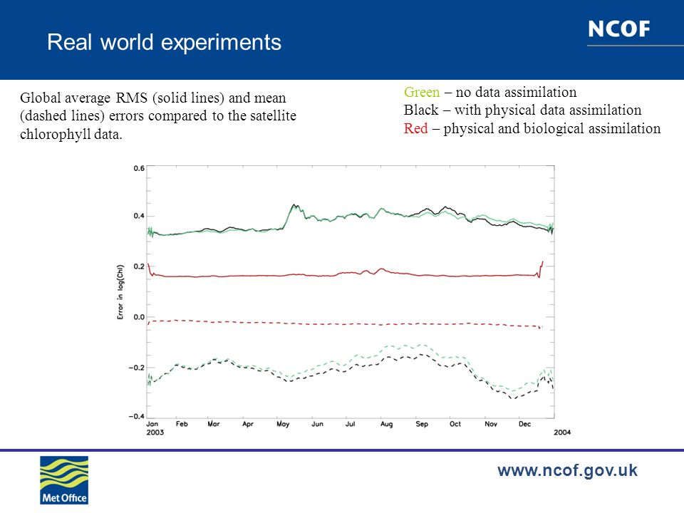 www.ncof.gov.uk Real world experiments Global average RMS (solid lines) and mean (dashed lines) errors compared to the satellite chlorophyll data.